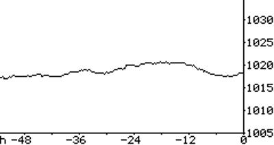 Barograph